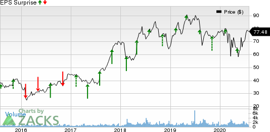 Kemper Corporation Price and EPS Surprise