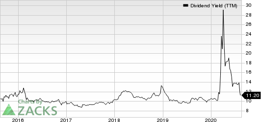 Fidus Investment Corporation Dividend Yield (TTM)