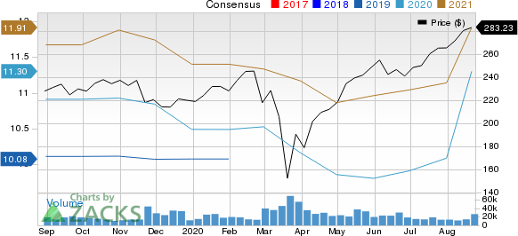 The Home Depot, Inc. Price and Consensus