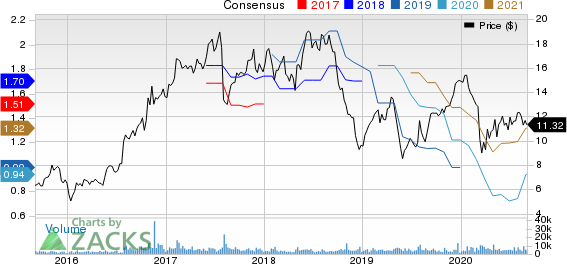 TTM Technologies, Inc. Price and Consensus