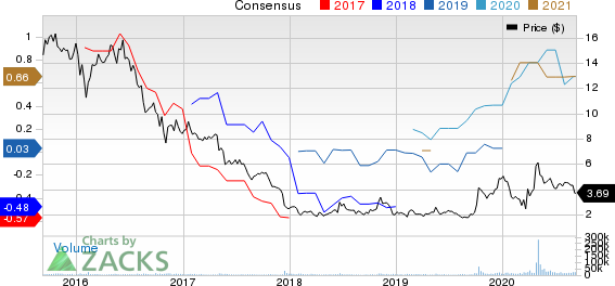 Nordic American Tankers Limited Price and Consensus