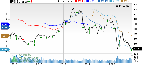 Valero Energy Corporation Price, Consensus and EPS Surprise