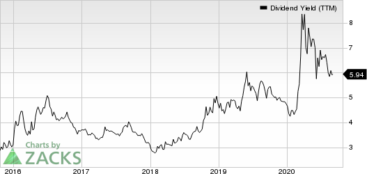 Lazard Ltd Dividend Yield (TTM)