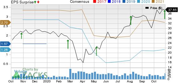 Cooper Tire  Rubber Company Price, Consensus and EPS Surprise