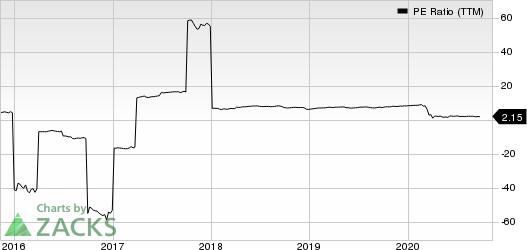 Western Asset Mortgage Capital Corporation PE Ratio (TTM)