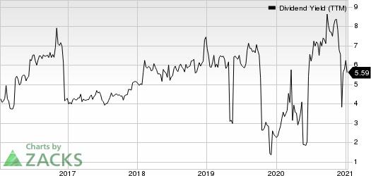 Tsakos Energy Navigation Ltd Dividend Yield (TTM)