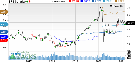 Southern Company The Price, Consensus and EPS Surprise