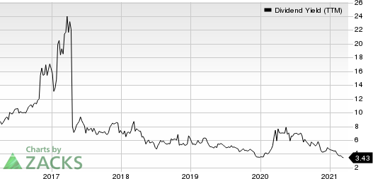 Atlas Corp. Dividend Yield (TTM)