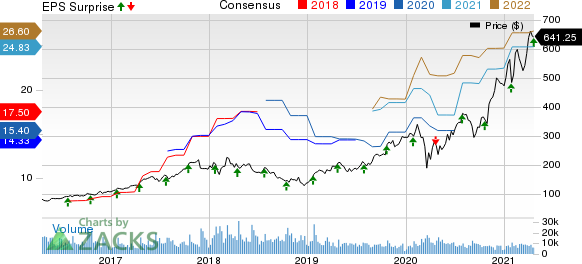 Lam Research Corporation Price, Consensus and EPS Surprise