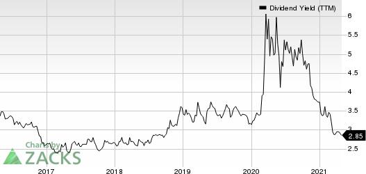Sandy Spring Bancorp, Inc. Dividend Yield (TTM)