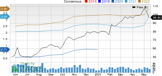 Texas Roadhouse, Inc. Price and Consensus