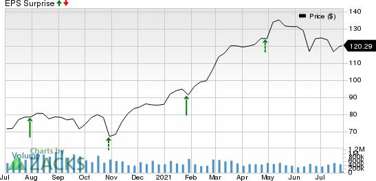 Oshkosh Corporation Price and EPS Surprise