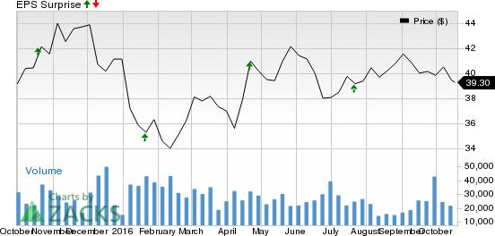 Major Banks' Q3 Earnings Slated on Oct 20: BK, FITB, BKU