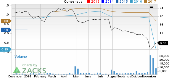 What Makes MDC Partners (MDCA) a Strong Sell?