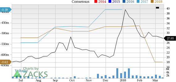 appian corporation price and consensus