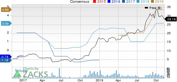 Verso Corporation Price and Consensus