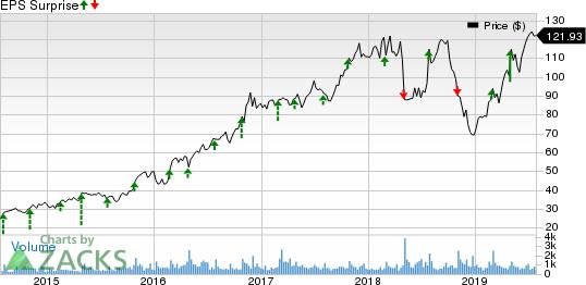 John Bean Technologies Corporation Price and EPS Surprise
