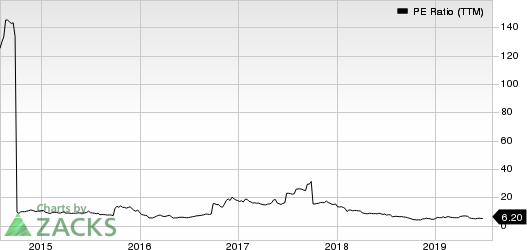 Beazer Homes USA, Inc. PE Ratio (TTM)