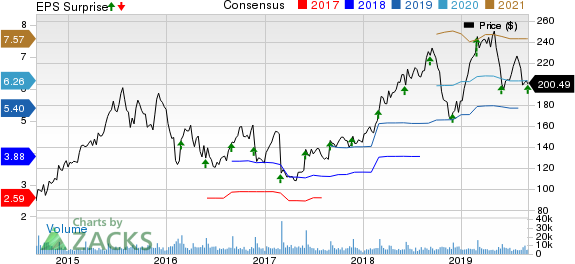 Palo Alto Networks, Inc. Price, Consensus and EPS Surprise
