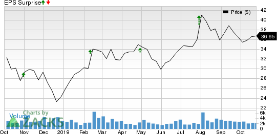 OneMain Holdings, Inc. Price and EPS Surprise