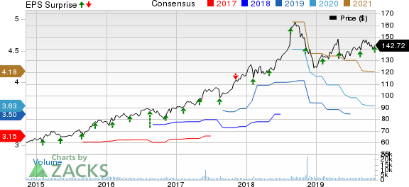 Jack Henry & Associates, Inc. Price, Consensus and EPS Surprise