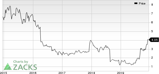 SeaChange International, Inc. Price and Consensus
