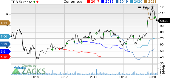 Qorvo, Inc. Price, Consensus and EPS Surprise