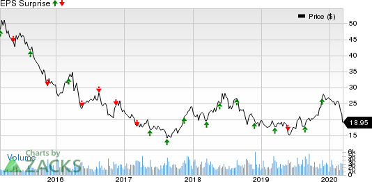 Buckle, Inc. (The) Price and EPS Surprise