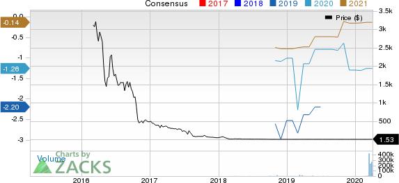 Aytu Bioscience, Inc. Price and Consensus