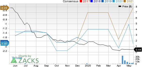 US Well Services Inc Price and Consensus