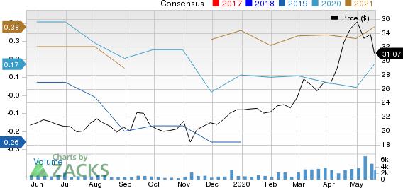 Luminex Corporation Price and Consensus