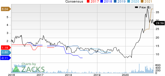 AMark Precious Metals, Inc. Price and Consensus