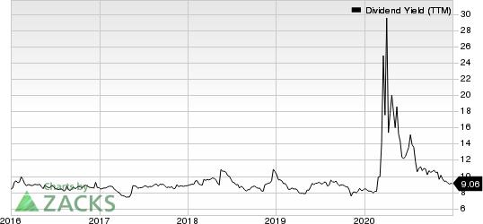 Arbor Realty Trust Dividend Yield (TTM)