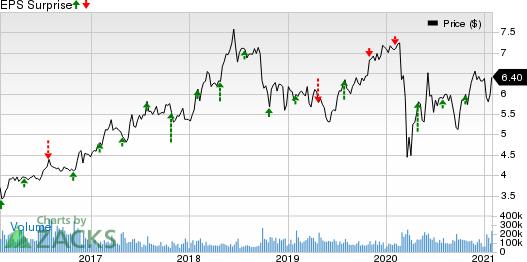 Sirius XM Holdings Inc. Price and EPS Surprise