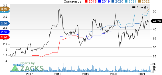 Progress Software Corporation Price and Consensus