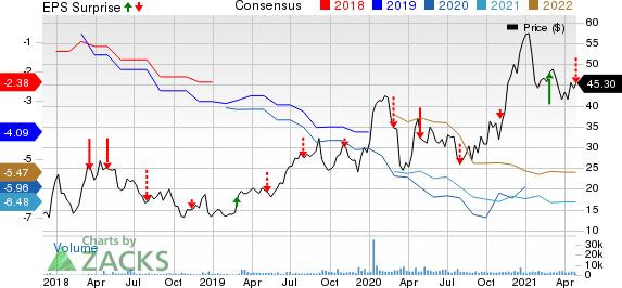 Apellis Pharmaceuticals, Inc. Price, Consensus and EPS Surprise