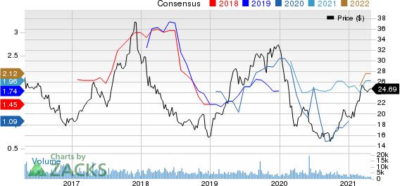 Pilgrims Pride Corporation Price and Consensus