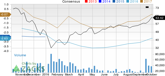 Is Anadarko Petroleum (APC) Stock a Solid Choice Right Now?