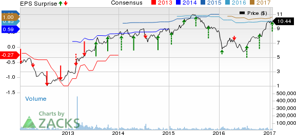 MGIC Investment (MTG) Beats on Q4 Earnings; Shares Gain