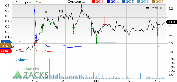 Pure Cycle (PCYO) Posts In-Line Q2 Loss, Grows Inorganically