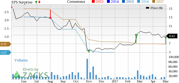 Community Health Systems (CYH) Q1 Earnings Beat Estimates