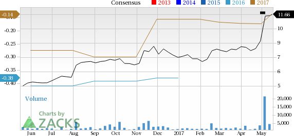 Why Chegg, Inc. (CHGG) Could Be an Impressive Growth Stock - May ...