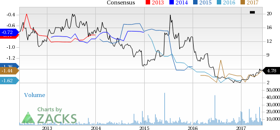 ImmunoGen (IMGN) Up 21.2% Since Earnings Report: Can It Continue?