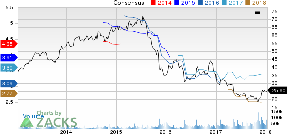 Macy's Inc Price and Consensus