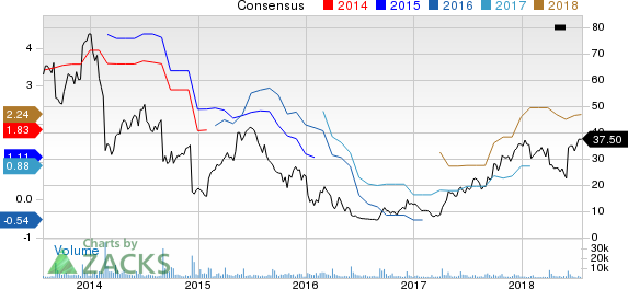 Conn's, Inc. Price and Consensus
