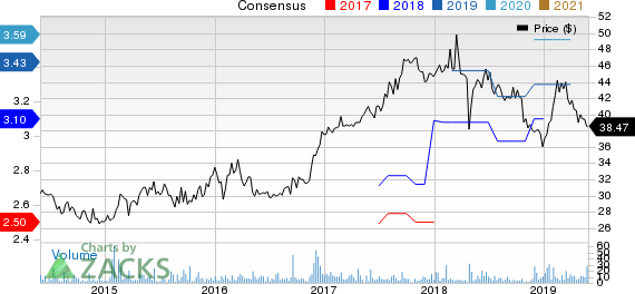 Salisbury Bancorp, Inc. Price and Consensus