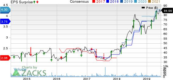 FTI Consulting, Inc. Price, Consensus and EPS Surprise