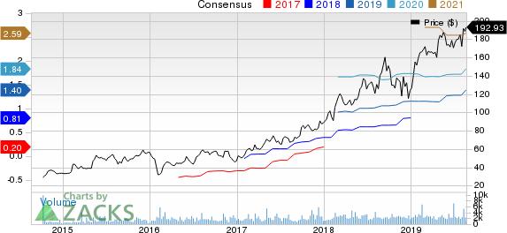 HubSpot, Inc. Price and Consensus