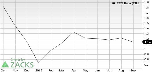 Funko, Inc. PEG Ratio (TTM)