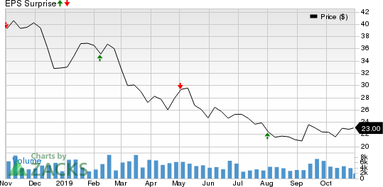 Mednax, Inc Price and EPS Surprise